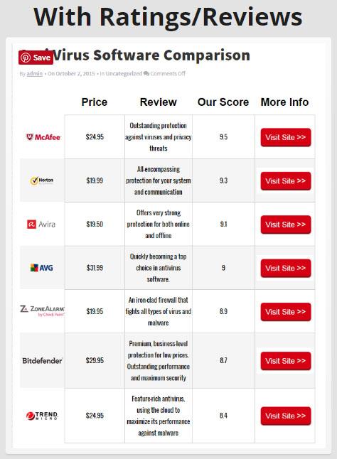 WP Comparison Table: Ratings & Reviews