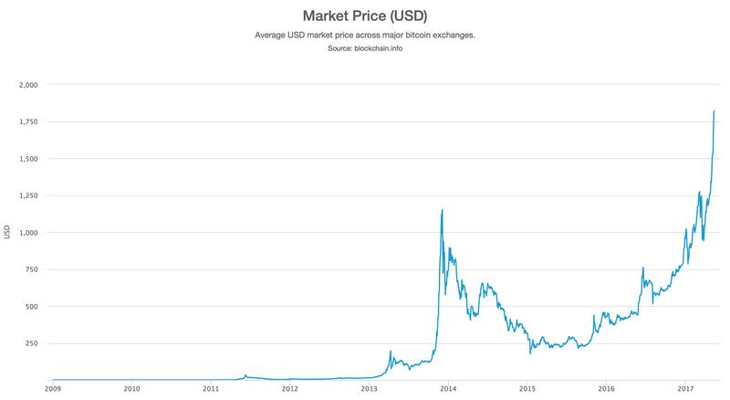 Bitcoin Price 2009-2017